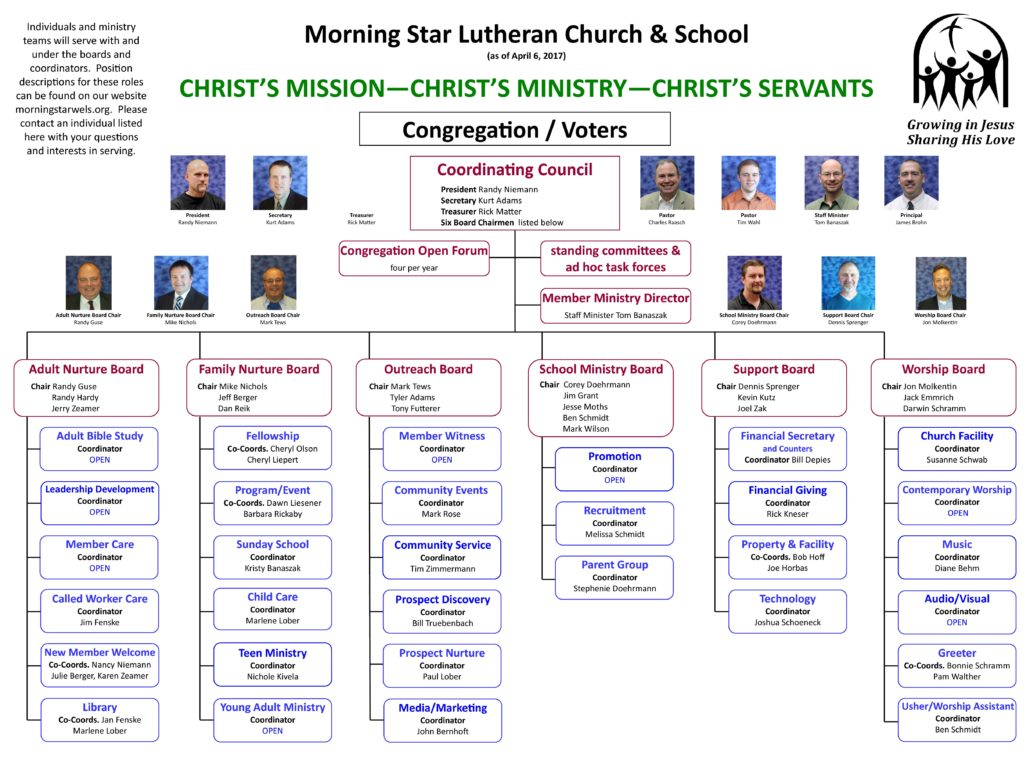 Morning Star Lutheran School  Ministry Structure