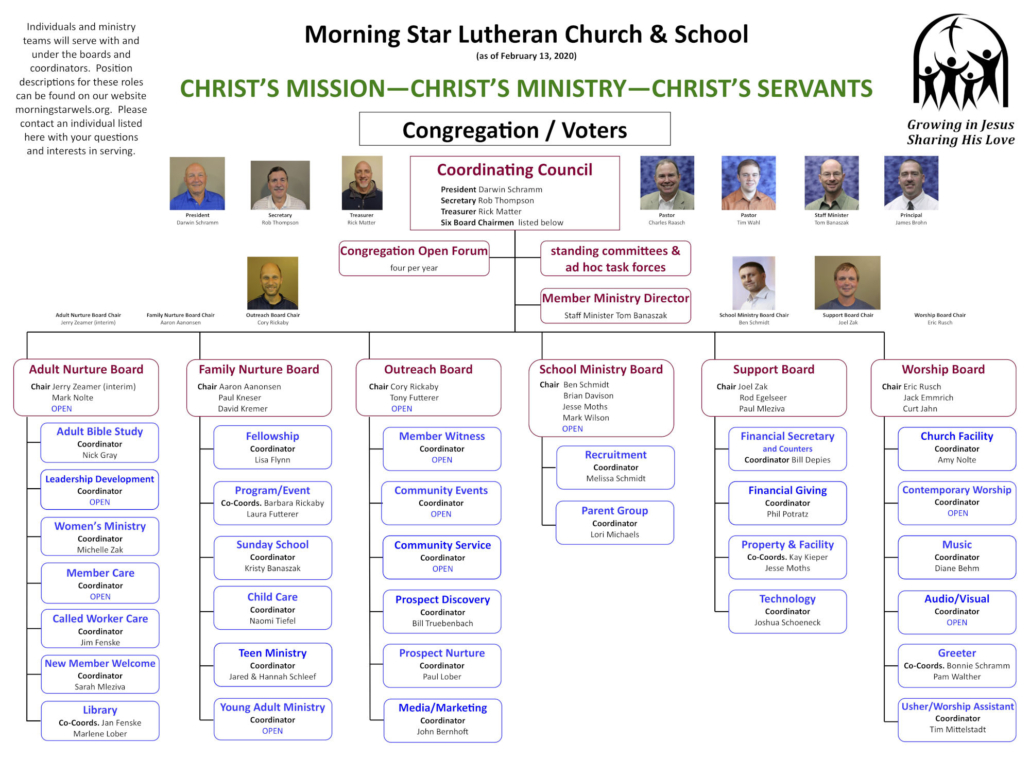 Ministry Structure Chart
